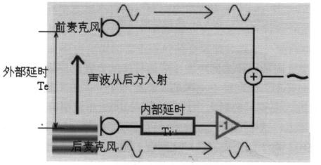 指向性麦克风已有效地消除了从后侧来的